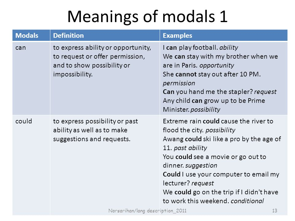 Meanings of modals 1 ModalsDefinitionExamples canto express ability or opportunity, to request or offer permission, and to show possibility or impossibility.