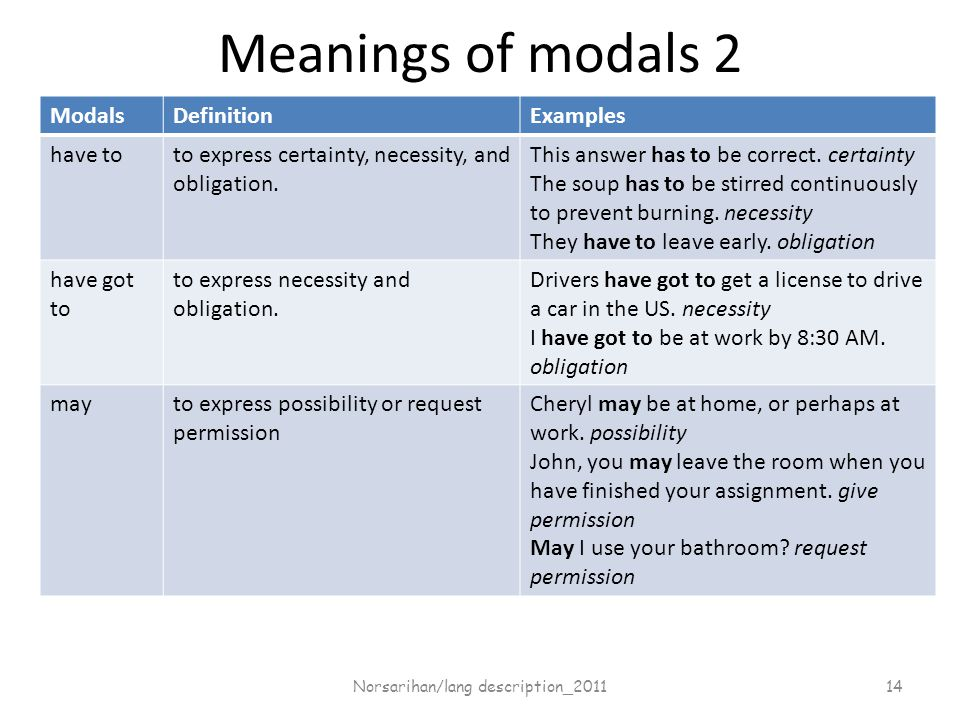 Meanings of modals 2 ModalsDefinitionExamples have toto express certainty, necessity, and obligation.