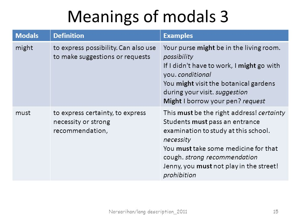 Meanings of modals 3 ModalsDefinitionExamples mightto express possibility.