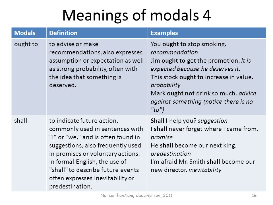 Meanings of modals 4 ModalsDefinitionExamples ought toto advise or make recommendations, also expresses assumption or expectation as well as strong probability, often with the idea that something is deserved.