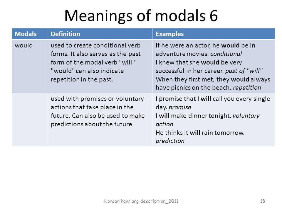 Meanings of modals 6 ModalsDefinitionExamples wouldused to create conditional verb forms.