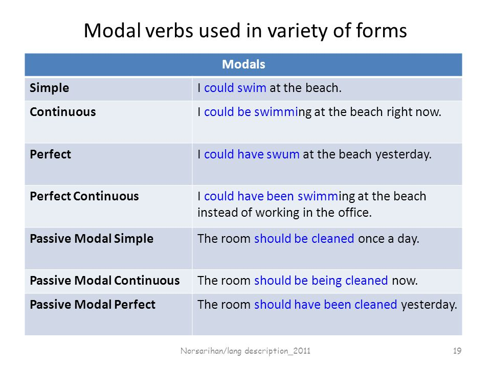 Modals SimpleI could swim at the beach. ContinuousI could be swimming at the beach right now.