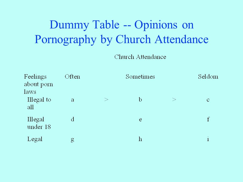 Table -- Opinions on Pornography by Church Attendance