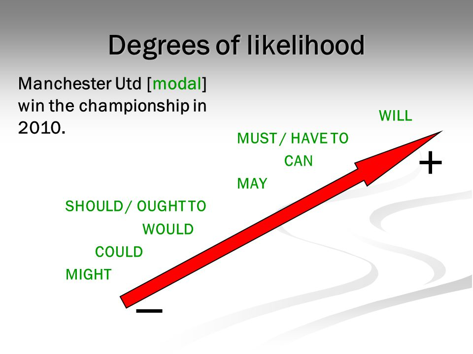 Degrees of likelihood WILL MUST / HAVE TO CAN MAY SHOULD / OUGHT TO WOULD COULD MIGHT Manchester Utd [modal] win the championship in 2010.