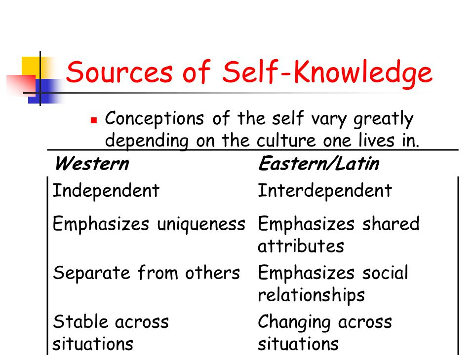 Sources of Self-Knowledge Conceptions of the self vary greatly depending on the culture one lives in. WesternEastern/Latin IndependentInterdependent E