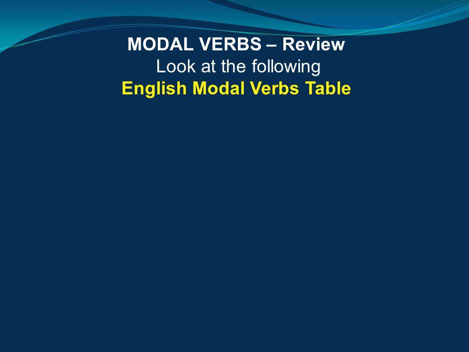 MODAL VERBS – Review Look at the following English Modal Verbs Table