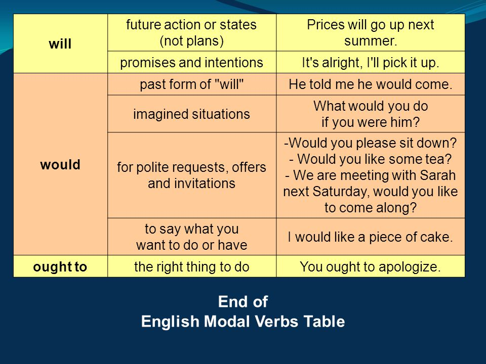 English Modal Verbs Table will future action or states (not plans) Prices will go up next summer. promises and intentionsIt's alright, I'll pick it up