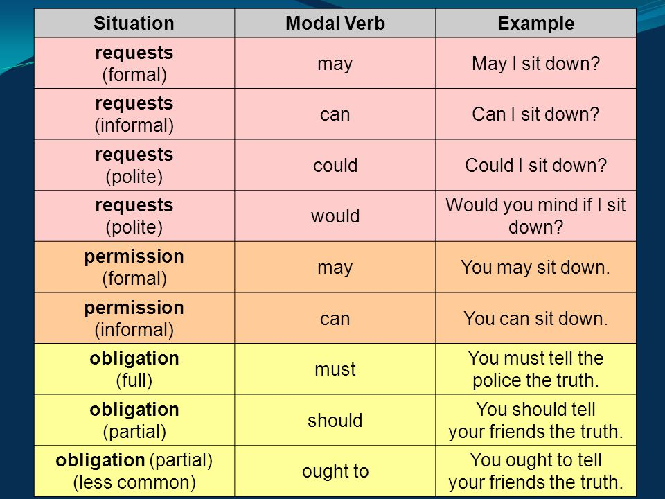 SituationModal VerbExample requests (formal) mayMay I sit down? requests (informal) canCan I sit down? requests (polite) couldCould I sit down? reques