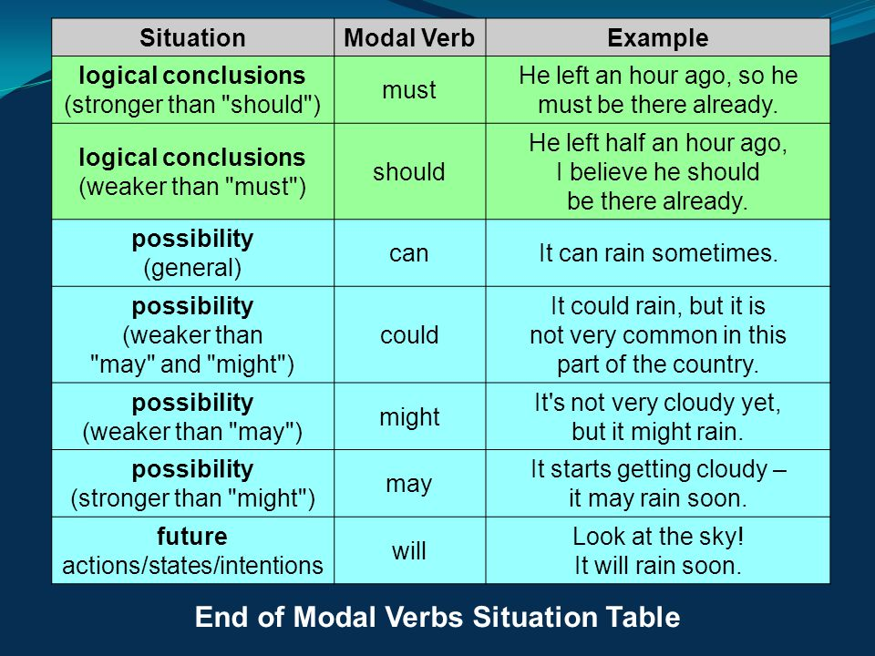 SituationModal VerbExample logical conclusions (stronger than