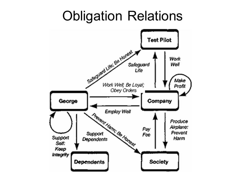 Obligation Relations