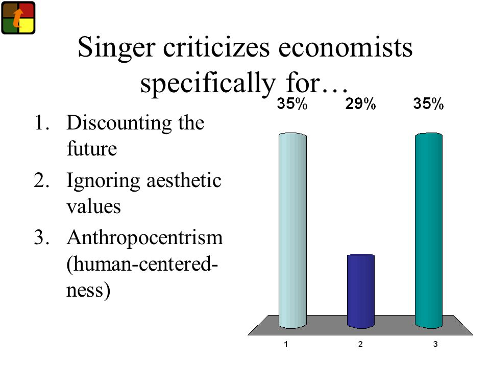 Singer criticizes economists specifically for… 1.Discounting the future 2.Ignoring aesthetic values 3.Anthropocentrism (human-centered- ness)