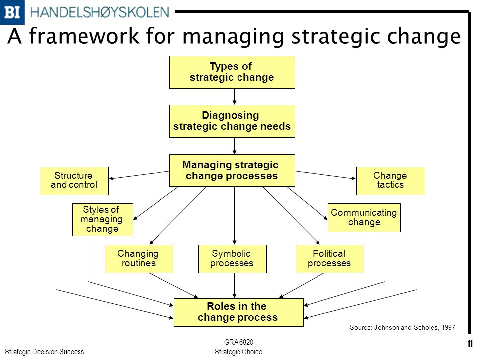 Strategic Decision Success GRA 6820 Strategic Choice 11 A framework for managing strategic change Types of strategic change Diagnosing strategic change needs Managing strategic change processes Roles in the change process Change tactics Communicating change Political processes Structure and control Styles of managing change Changing routines Symbolic processes Source: Johnson and Scholes, 1997