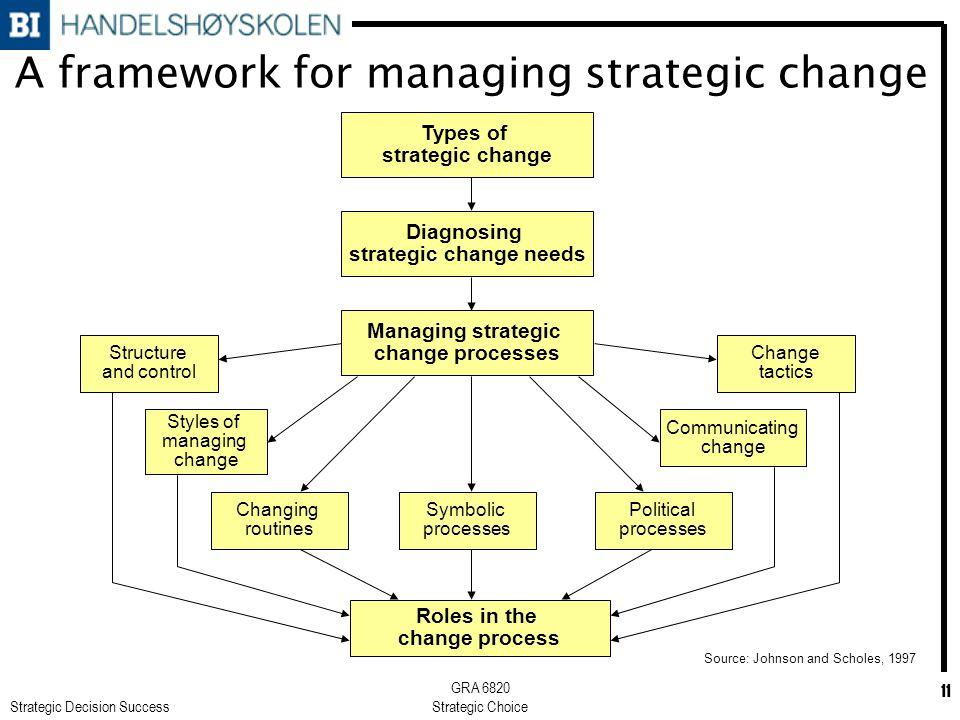 Strategic Decision Success GRA 6820 Strategic Choice 11 A framework for managing strategic change Types of strategic change Diagnosing strategic chang