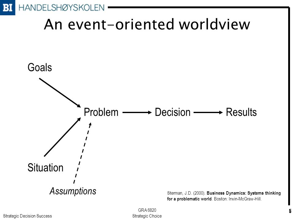 Strategic Decision Success GRA 6820 Strategic Choice 5 An event-oriented worldview Problem Goals DecisionResults Situation Sterman, J.D. (2000). Busin