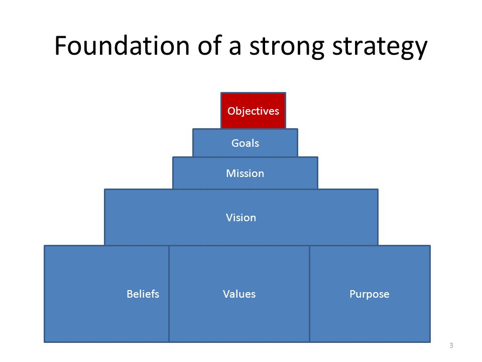 Foundation of a strong strategy BeliefsValuesPurpose Vision Mission Goals Objectives 3