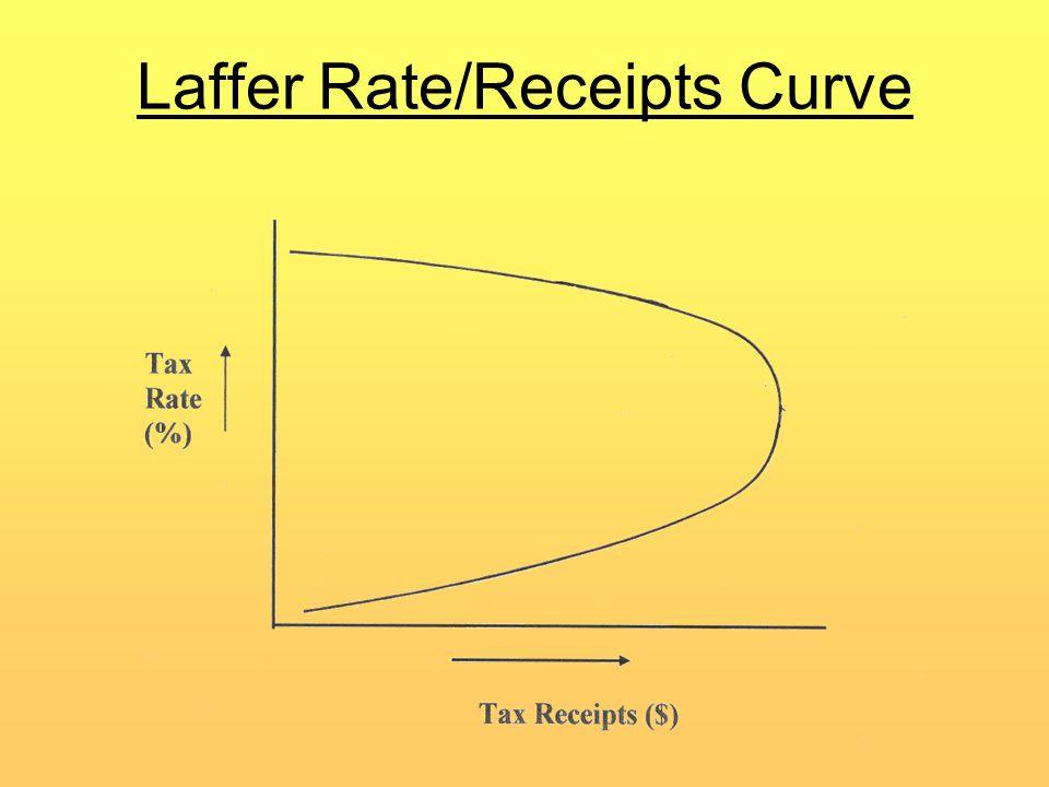 Laffer Rate/Receipts Curve