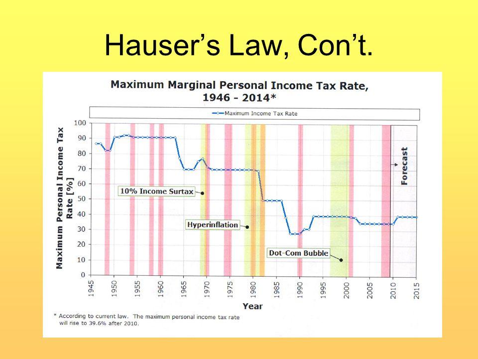 Hauser's Law, Con't.