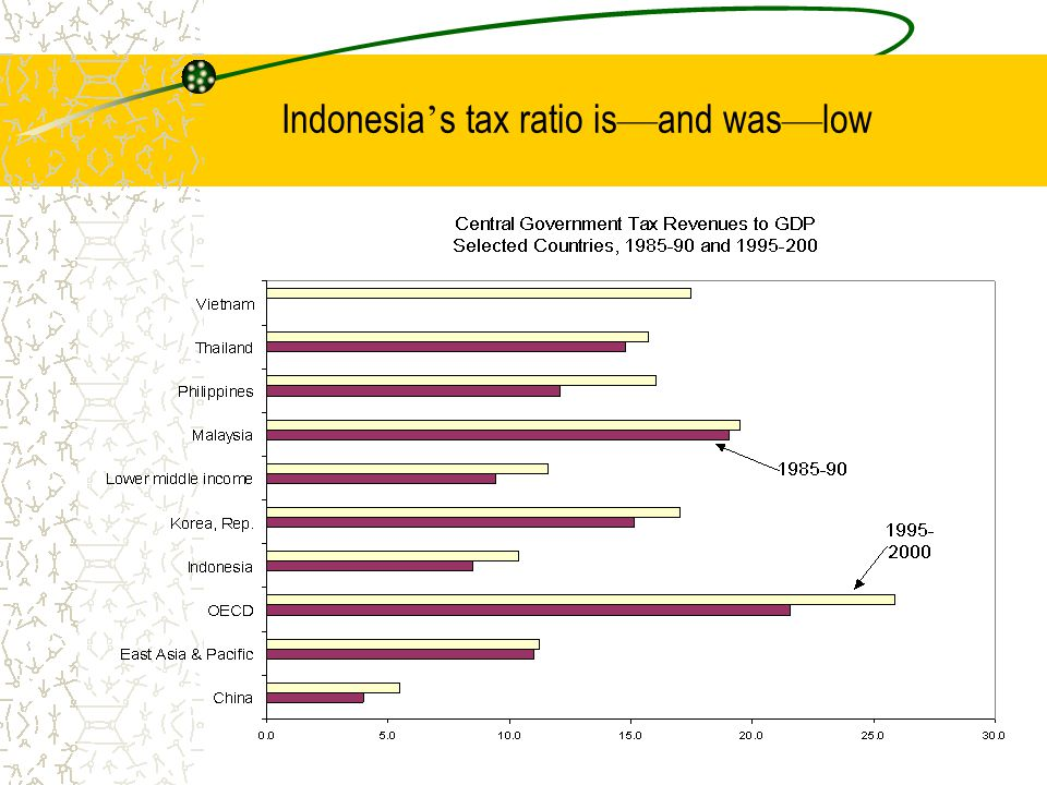 Indonesia ' s tax ratio is — and was — low