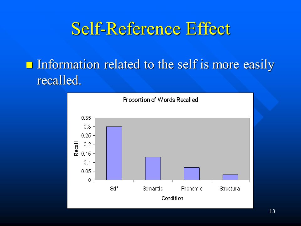 13 Self-Reference Effect Information related to the self is more easily recalled. Information related to the self is more easily recalled.