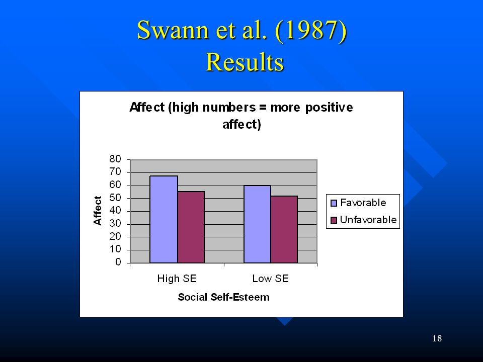18 Swann et al. (1987) Results