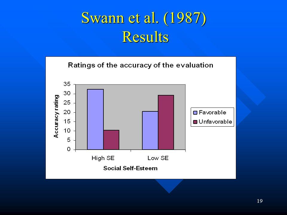 19 Swann et al. (1987) Results