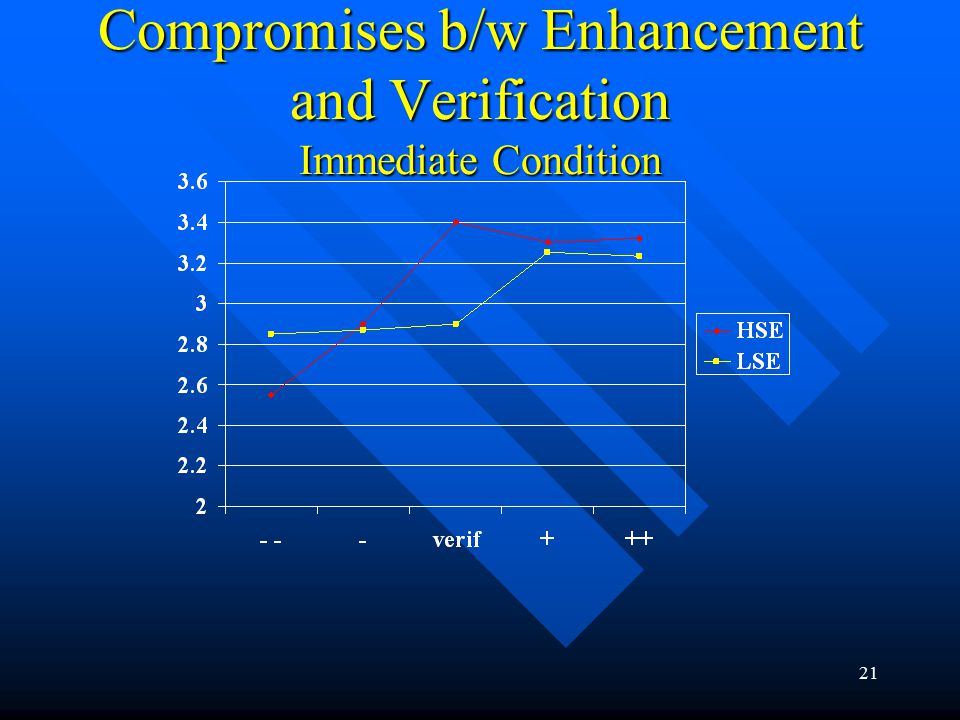 21 Compromises b/w Enhancement and Verification Immediate Condition