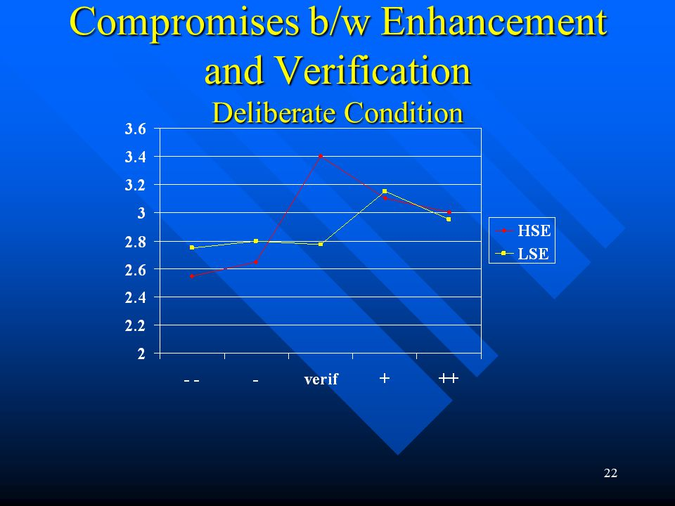 22 Compromises b/w Enhancement and Verification Deliberate Condition