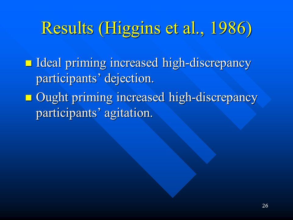 26 Results (Higgins et al., 1986) Ideal priming increased high-discrepancy participants' dejection. Ideal priming increased high-discrepancy participa