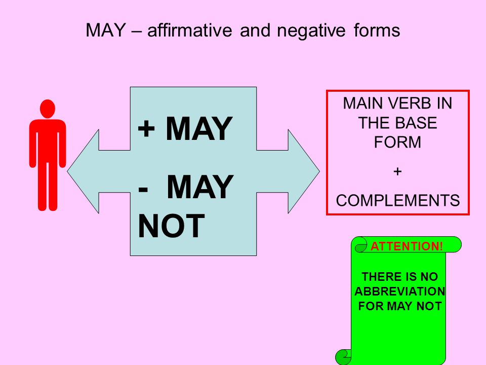 MAY – affirmative and negative forms  + MAY - MAY NOT MAIN VERB IN THE BASE FORM + COMPLEMENTS THERE IS NO ABBREVIATION FOR MAY NOT ATTENTION!