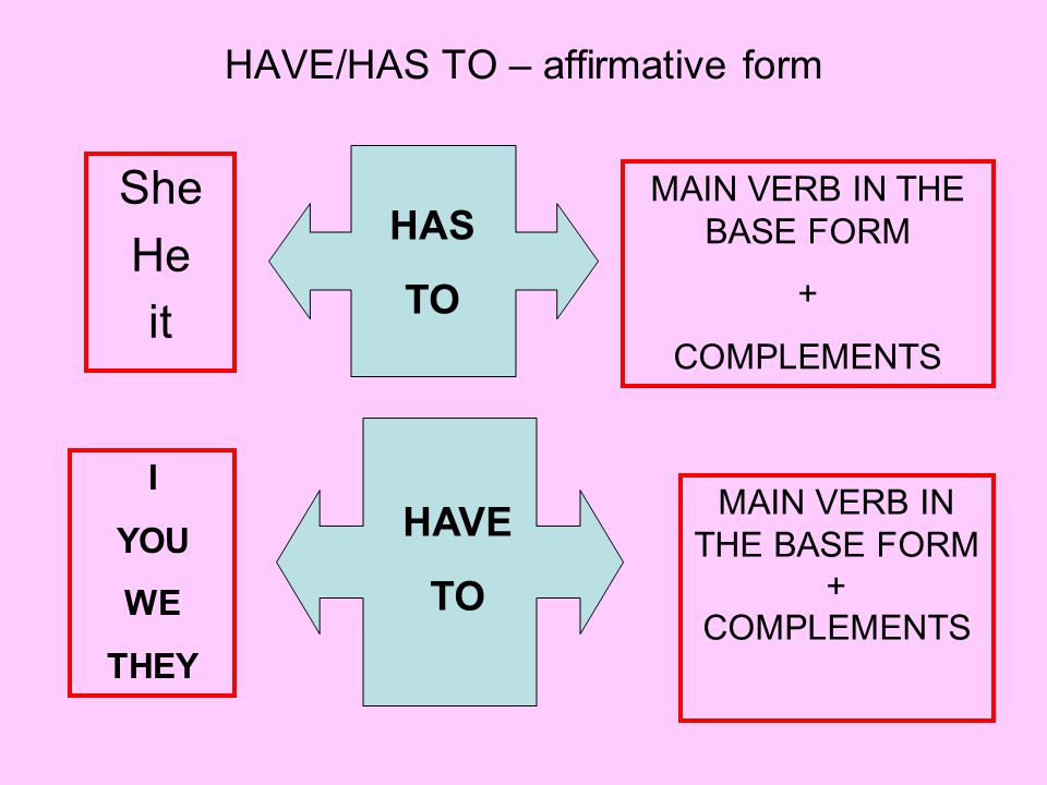 HAVE/HAS TO – affirmative form She He it HAS TO MAIN VERB IN THE BASE FORM + COMPLEMENTS I YOU WE THEY HAVE TO MAIN VERB IN THE BASE FORM + COMPLEMENTS