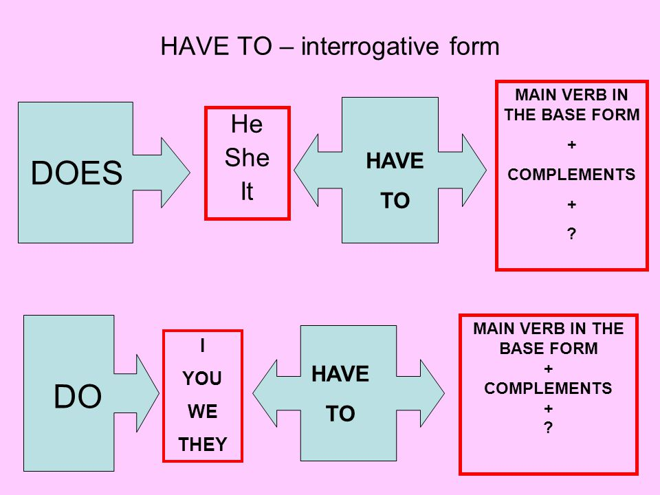 HAVE TO – interrogative form He She It DOES HAVE TO MAIN VERB IN THE BASE FORM + COMPLEMENTS + .