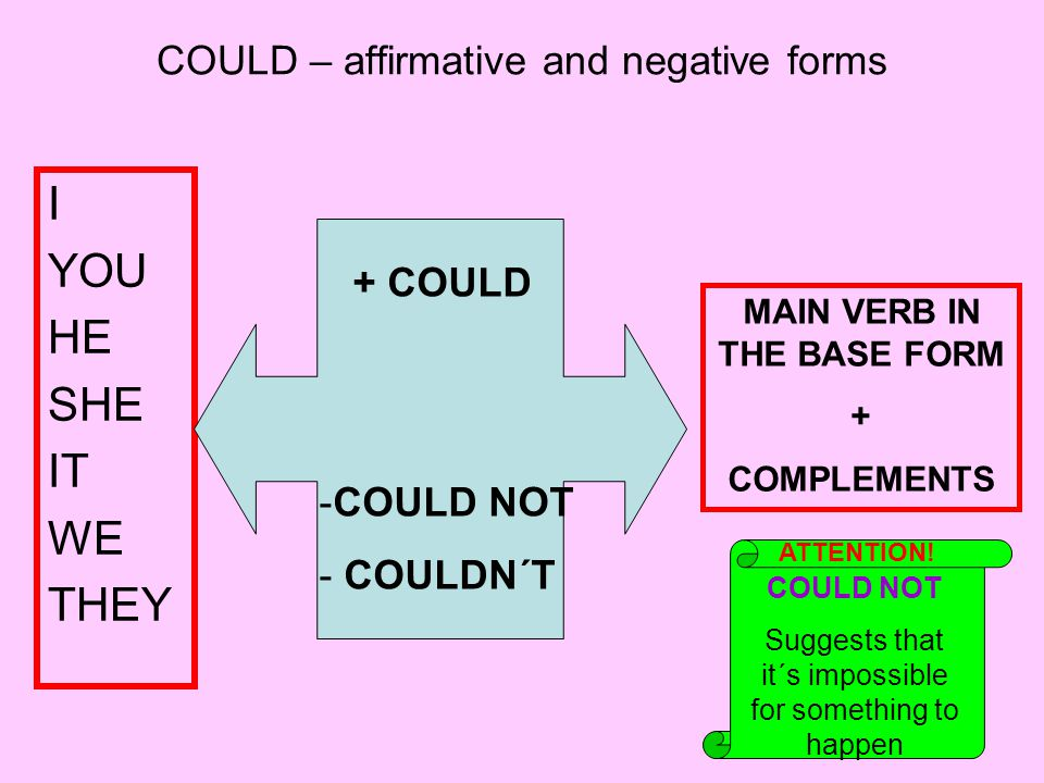 COULD – affirmative and negative forms I YOU HE SHE IT WE THEY + COULD -COULD NOT - COULDN´T MAIN VERB IN THE BASE FORM + COMPLEMENTS COULD NOT Suggests that it´s impossible for something to happen ATTENTION!