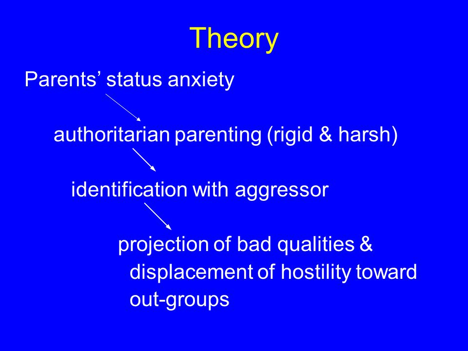 Theory Parents' status anxiety authoritarian parenting (rigid & harsh) identification with aggressor projection of bad qualities & displacement of hostility toward out-groups