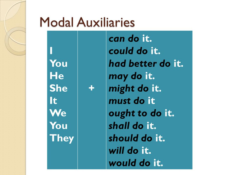 Modal Auxiliaries can do it. could do it. had better do it. may do it. might do it. must do it ought to do it. shall do it. should do it. will do it.