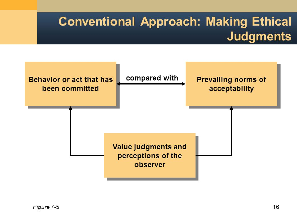 16 Conventional Approach: Making Ethical Judgments Behavior or act that has been committed Prevailing norms of acceptability Value judgments and perceptions of the observer compared with Figure 7-5