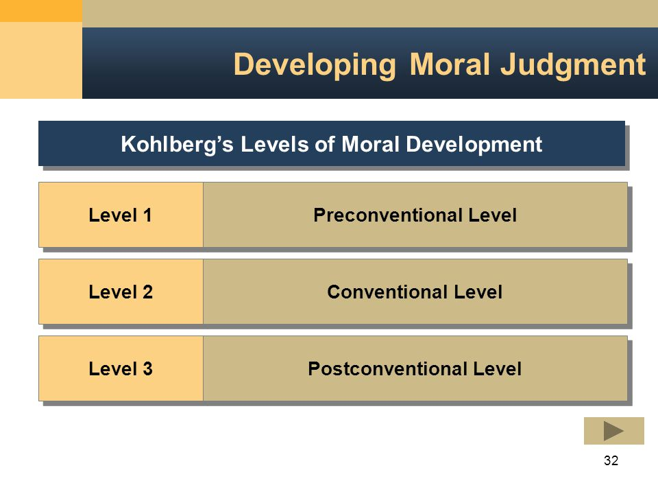 32 Developing Moral Judgment Level 1 Level 2 Level 3 Kohlberg's Levels of Moral Development Preconventional Level Conventional Level Postconventional Level
