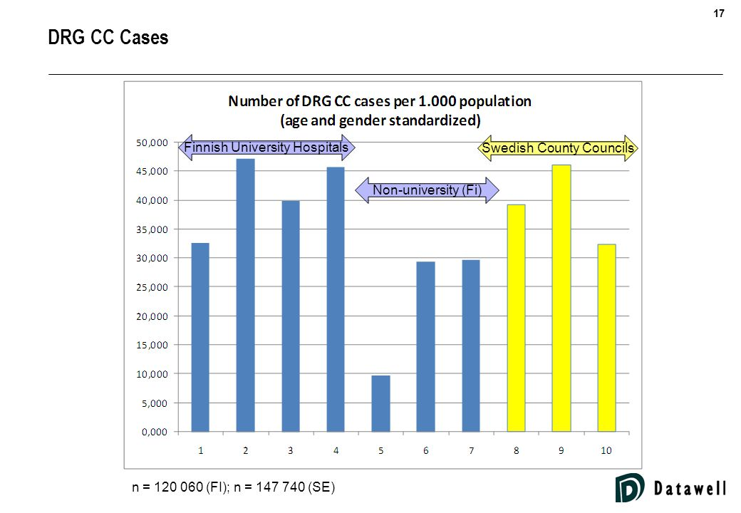 17 DRG CC Cases Finnish University Hospitals Non-university (Fi) Swedish County Councils n = 120 060 (FI); n = 147 740 (SE)