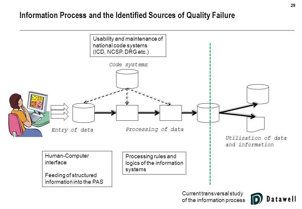 29 Information Process and the Identified Sources of Quality Failure Human-Computer interface Feeding of structured information into the PAS Processing rules and logics of the information systems Usability and maintenance of national code systems (ICD, NCSP, DRG etc.) Current transversal study of the information process Entry of data Processing of data Utilization of data and information Code systems