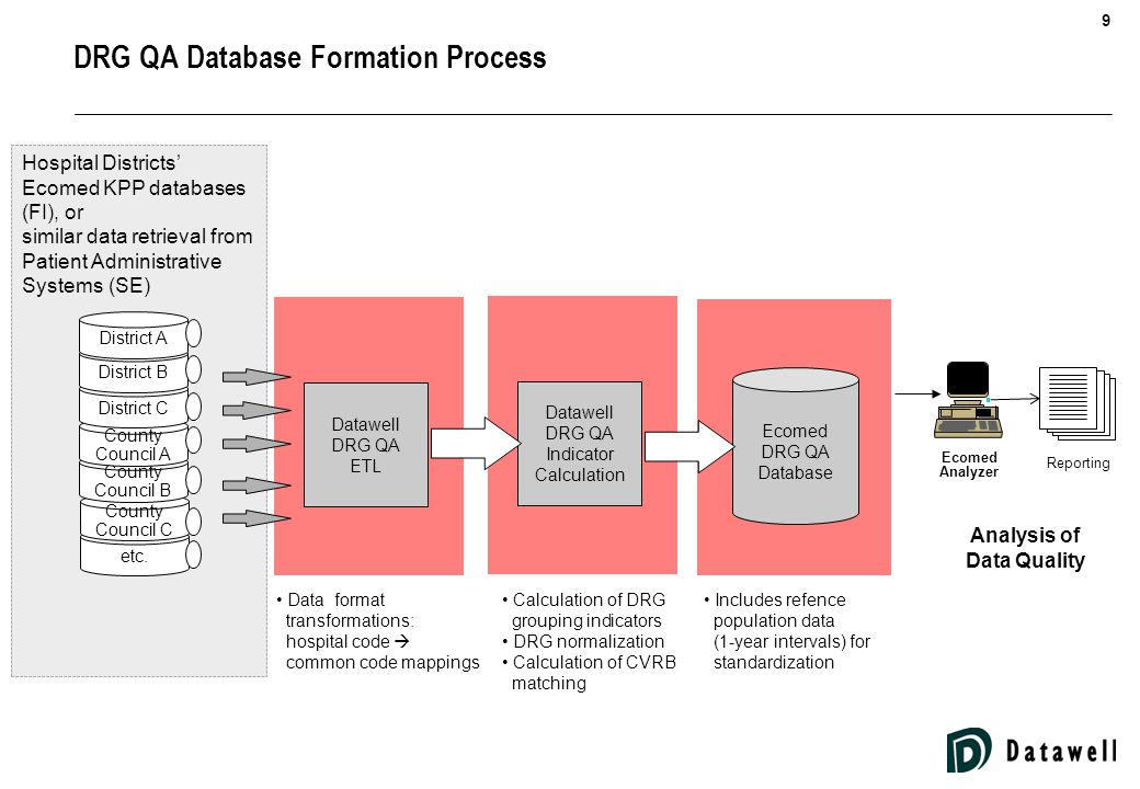 30 Information Process and Benefits of Datawell DRG QA Immediate feedback of coding results to coding personnel Information on organization data quality for focusing education and other corrective actions.