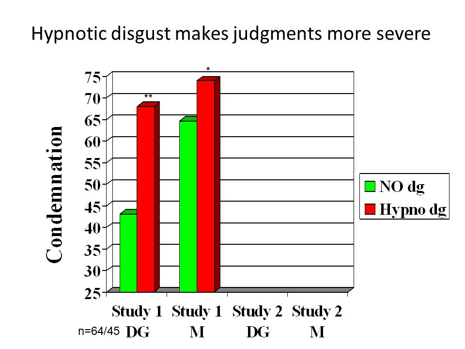 Hypnotic disgust makes judgments more severe ** * n=64/45