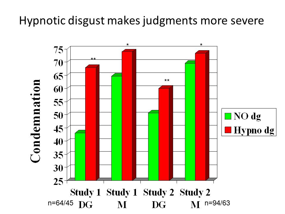 Hypnotic disgust makes judgments more severe ** * * n=64/45n=94/63
