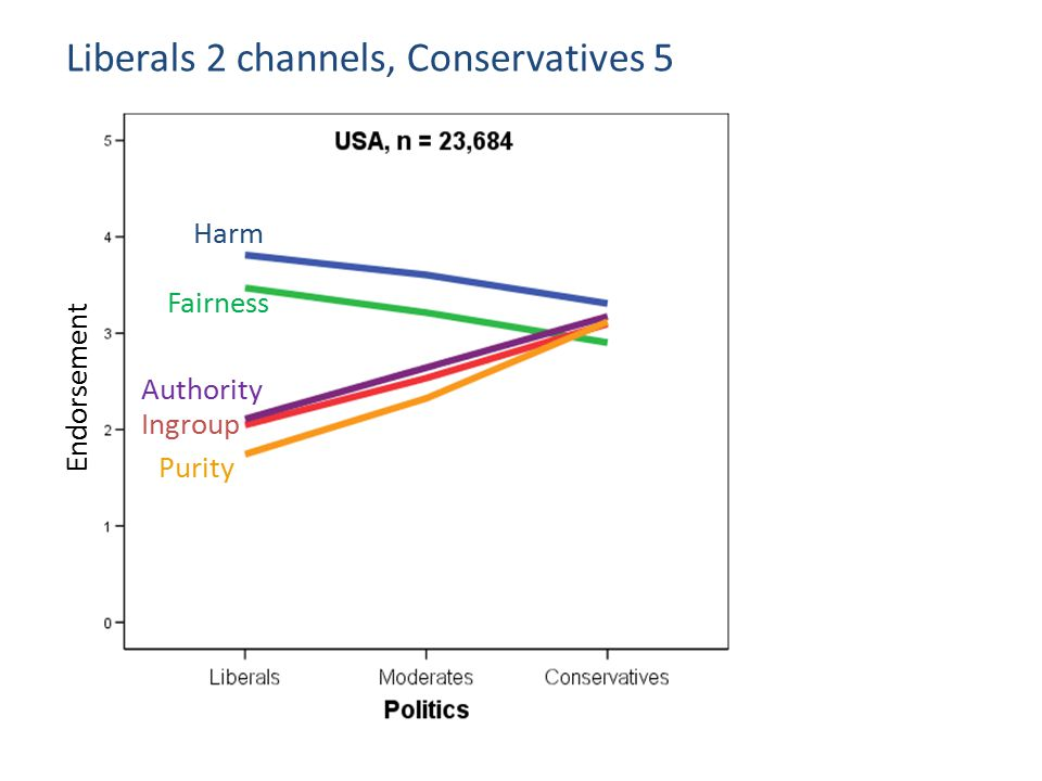 Liberals 2 channels, Conservatives 5 Endorsement Harm Fairness Ingroup Authority Purity