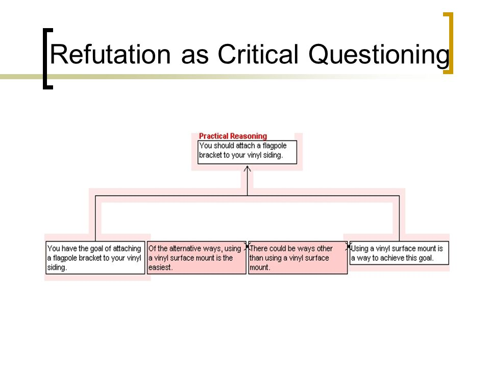 Refutation as Critical Questioning