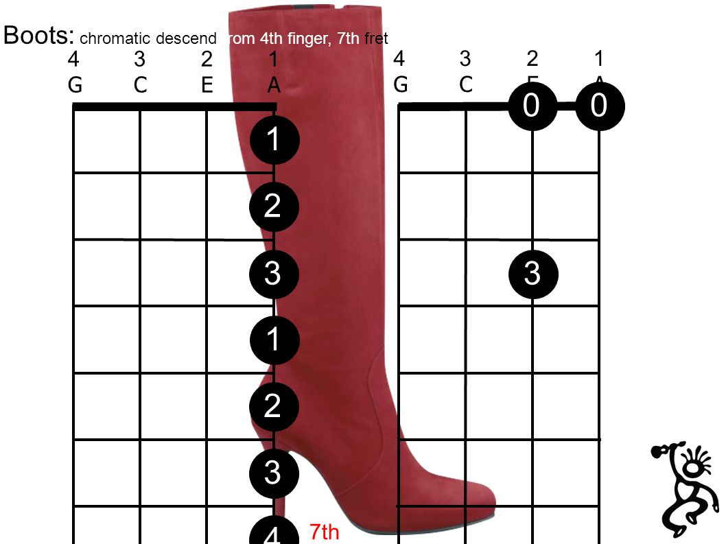4321GCEA4321GCEA Boots: chromatic descend from 4th finger, 7th fret 03 4321GCEA4321GCEA 12312304 7th