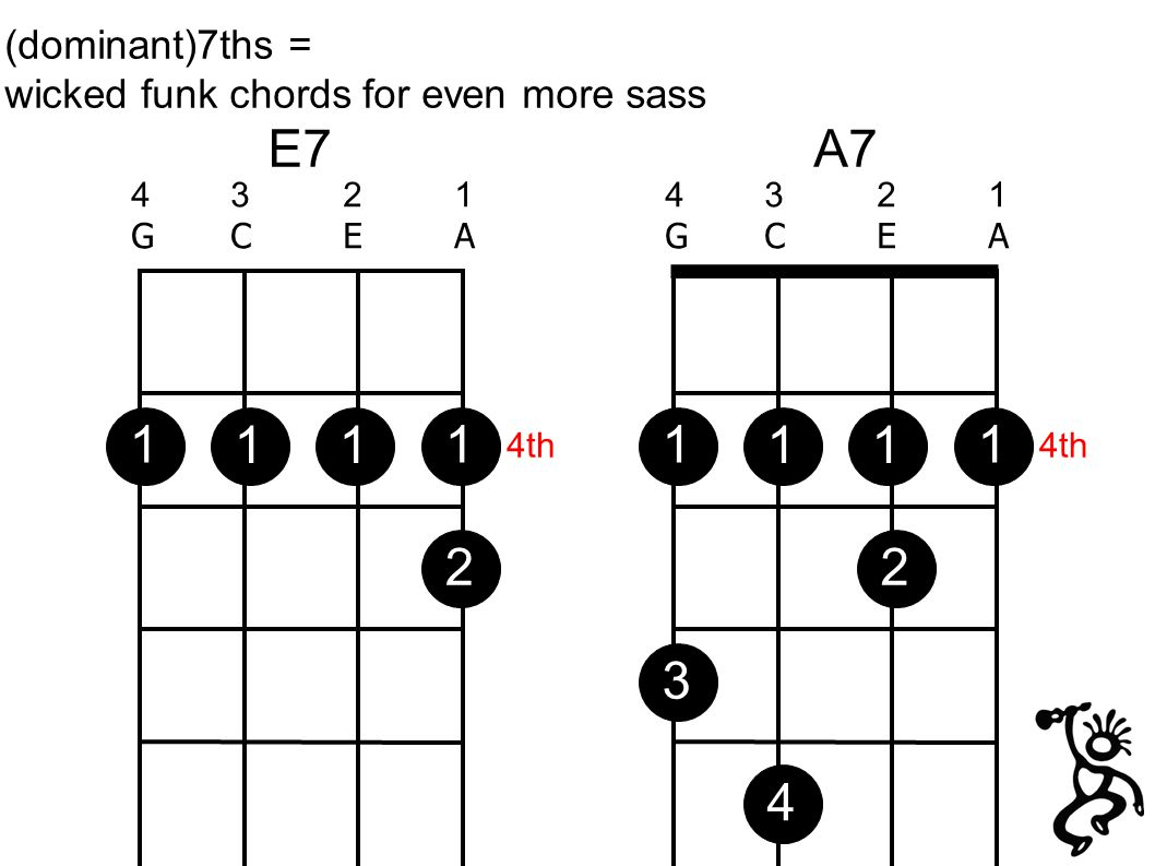 E7 4321GCEA4321GCEA 4321GCEA4321GCEA A7 (dominant)7ths = wicked funk chords for even more sass 21 4th 1111 111234