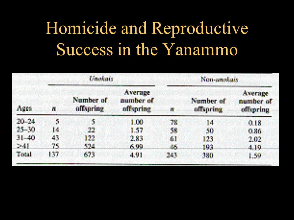 Homicide and Reproductive Success in the Yanammo