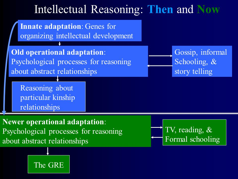 Intellectual Reasoning: Then and Now Innate adaptation: Genes for organizing intellectual development Reasoning about particular kinship relationships