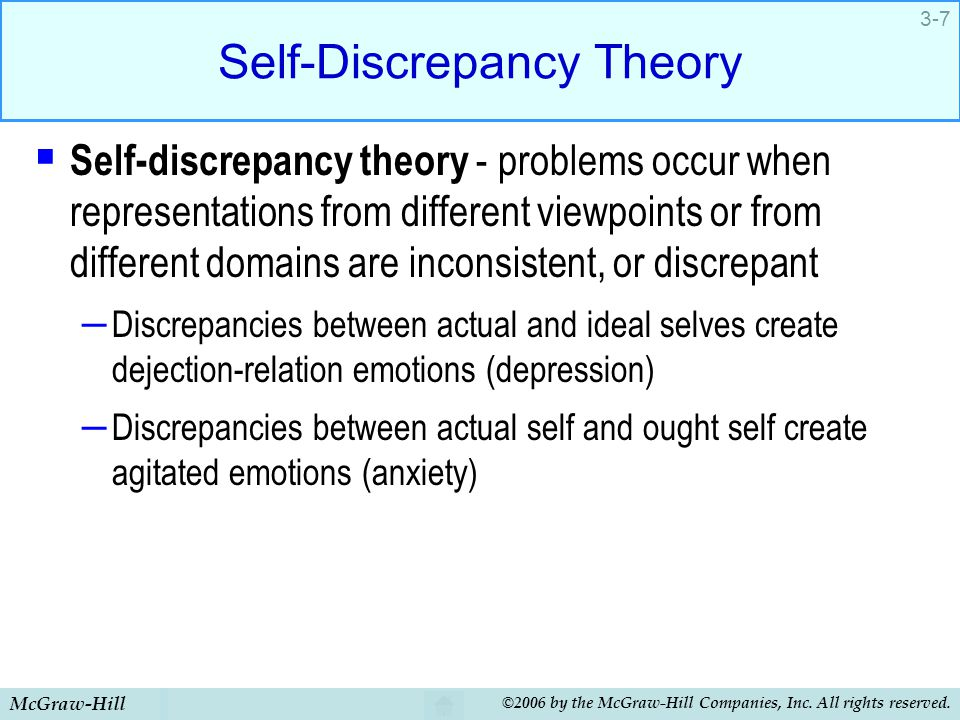 McGraw-Hill ©2006 by the McGraw-Hill Companies, Inc. All rights reserved. 3-7 Self-Discrepancy Theory  Self-discrepancy theory - problems occur when