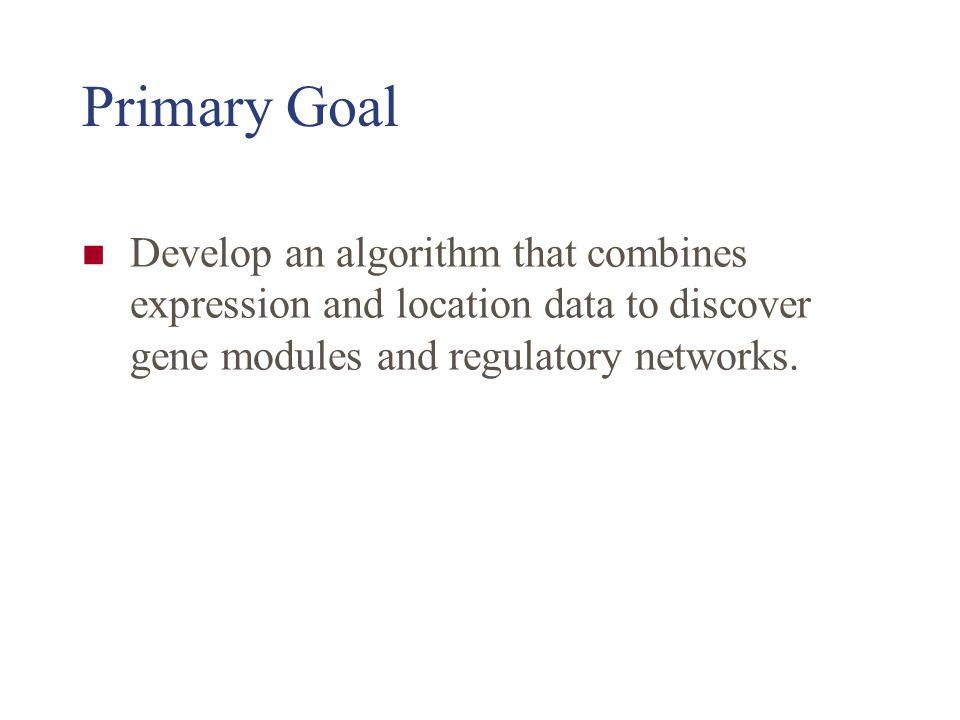 Methods GRAM Algorithm Genetic RegulAtory Modules As opposed to 'GRM' algorithm??.