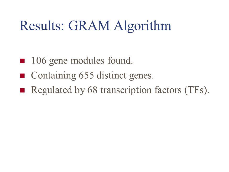 Results: GRAM Algorithm (~ 35%)